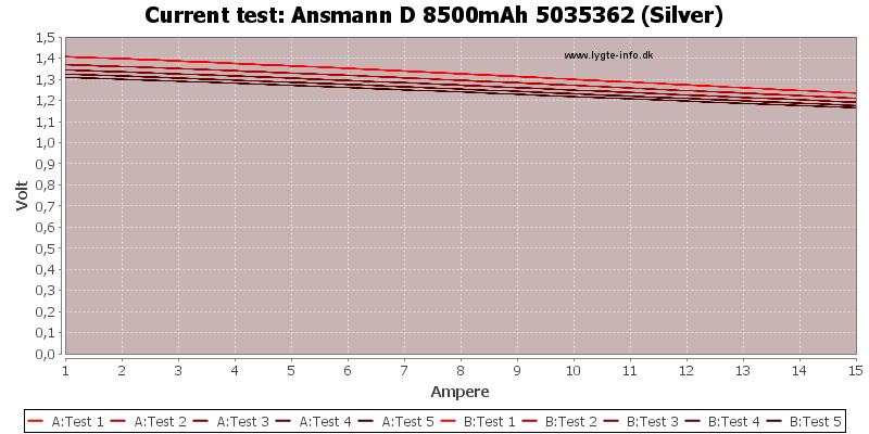 Ansmann%20D%208500mAh%205035362%20(Silver)-CurrentTest