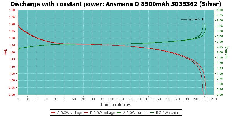 Ansmann%20D%208500mAh%205035362%20(Silver)-PowerLoadTime