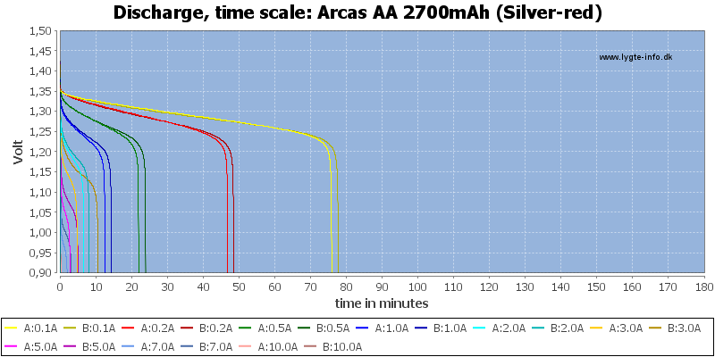 Arcas%20AA%202700mAh%20(Silver-red)-CapacityTime