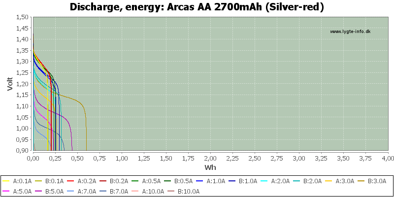 Arcas%20AA%202700mAh%20(Silver-red)-Energy