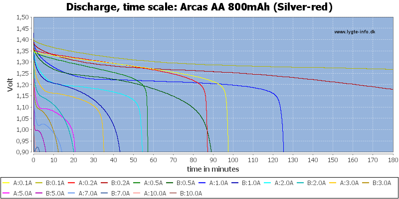 Arcas%20AA%20800mAh%20(Silver-red)-CapacityTime