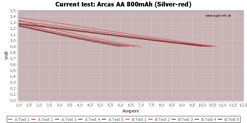 Arcas%20AA%20800mAh%20(Silver-red)-CurrentTest