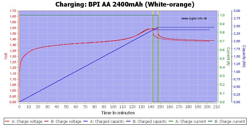 BPI%20AA%202400mAh%20(White-orange)-Charge