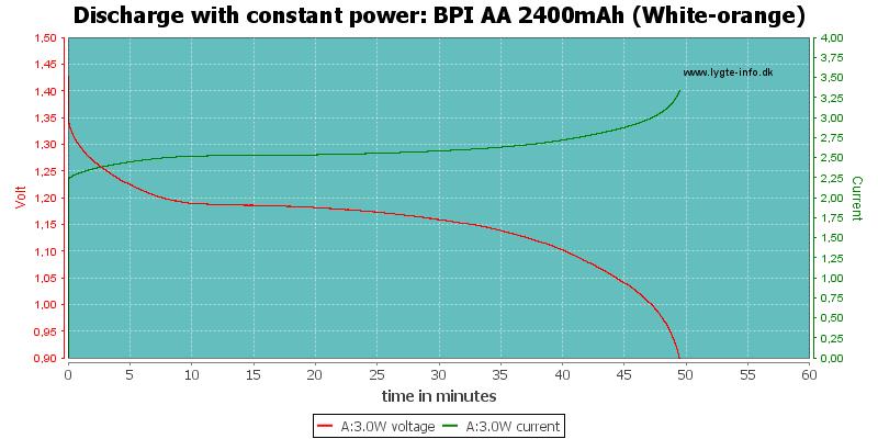 BPI%20AA%202400mAh%20(White-orange)-PowerLoadTime