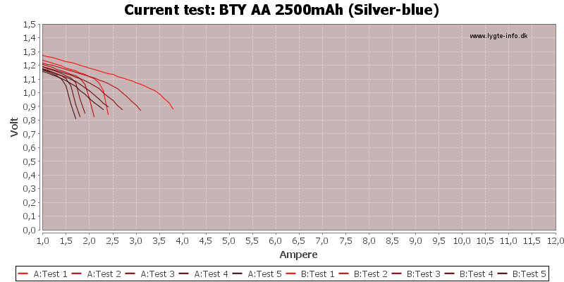 BTY%20AA%202500mAh%20(Silver-blue)-CurrentTest