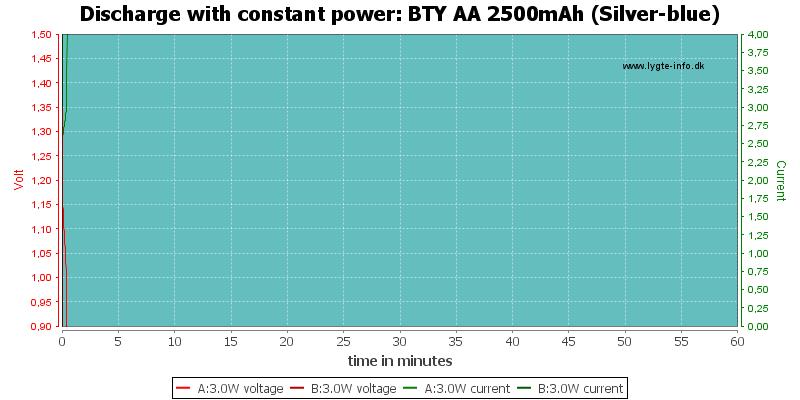 BTY%20AA%202500mAh%20(Silver-blue)-PowerLoadTime