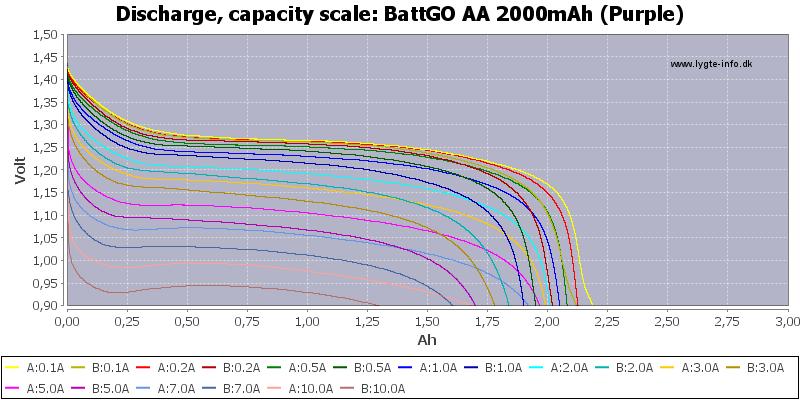 BattGO%20AA%202000mAh%20(Purple)-Capacity