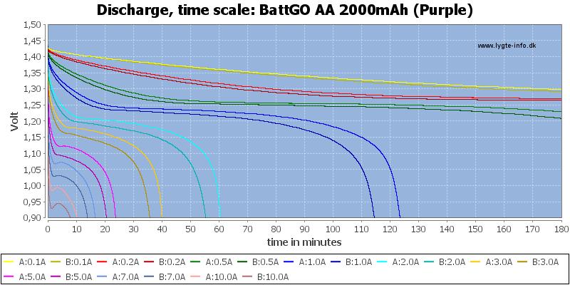 BattGO%20AA%202000mAh%20(Purple)-CapacityTime