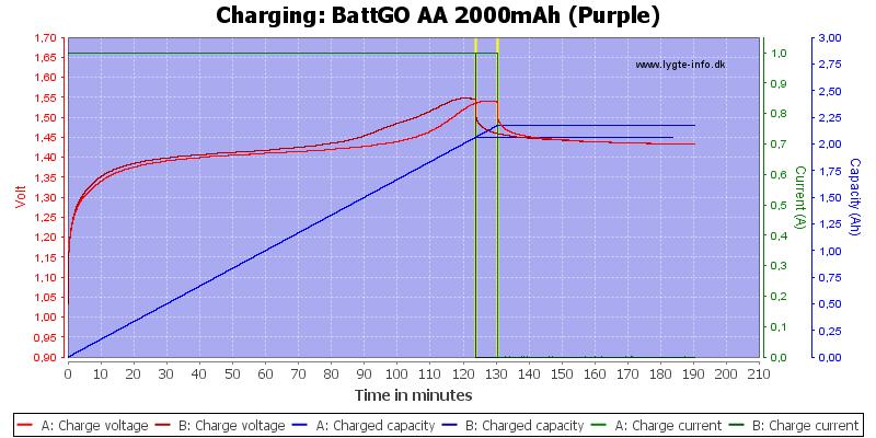BattGO%20AA%202000mAh%20(Purple)-Charge