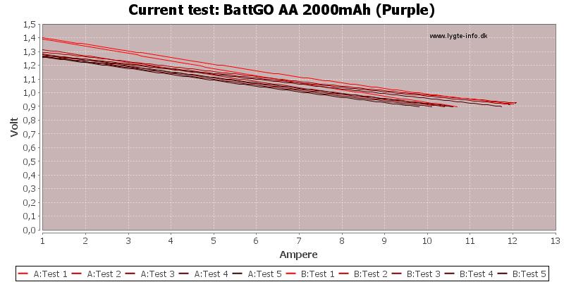 BattGO%20AA%202000mAh%20(Purple)-CurrentTest