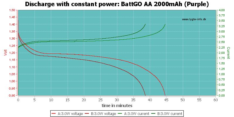 BattGO%20AA%202000mAh%20(Purple)-PowerLoadTime