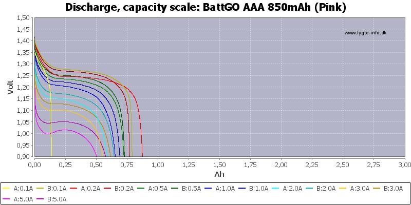 BattGO%20AAA%20850mAh%20(Pink)-Capacity