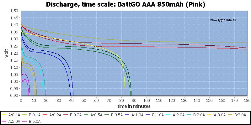 BattGO%20AAA%20850mAh%20(Pink)-CapacityTime