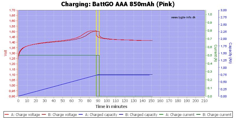 BattGO%20AAA%20850mAh%20(Pink)-Charge