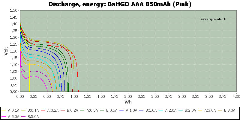 BattGO%20AAA%20850mAh%20(Pink)-Energy