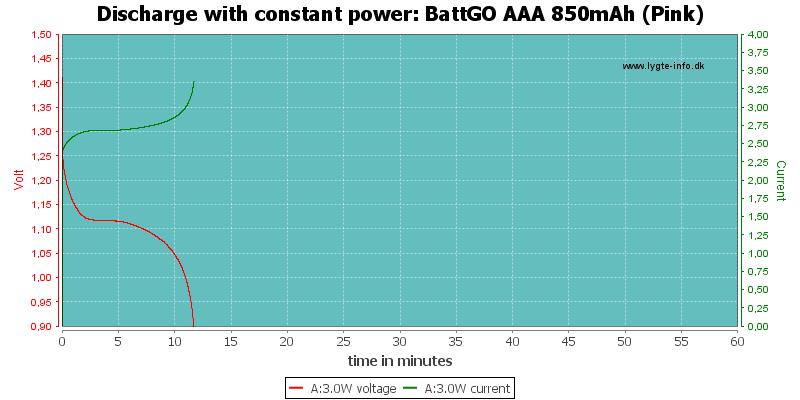 BattGO%20AAA%20850mAh%20(Pink)-PowerLoadTime