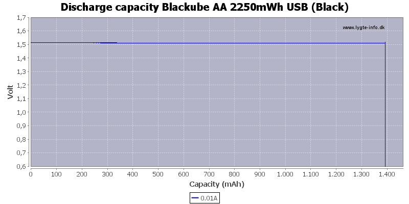 Discharge%20capacity%20Blackube%20AA%202250mWh%20USB%20%28Black%29