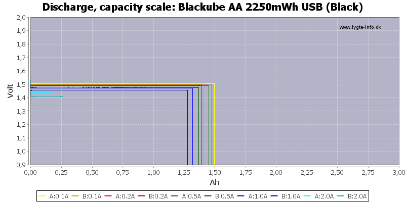 Blackube%20AA%202250mWh%20USB%20(Black)-Capacity