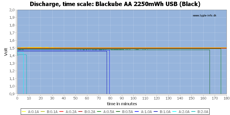 Blackube%20AA%202250mWh%20USB%20(Black)-CapacityTime
