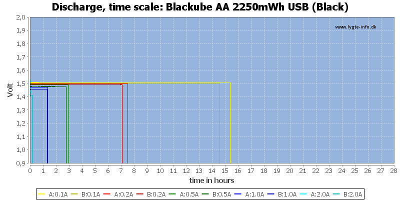 Blackube%20AA%202250mWh%20USB%20(Black)-CapacityTimeHours