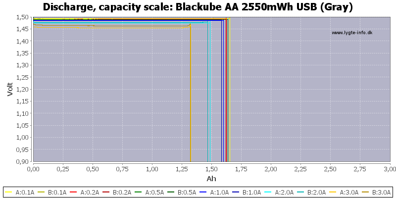 Blackube%20AA%202550mWh%20USB%20%28Gray%29-Capacity