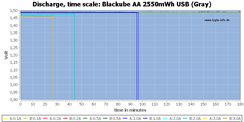 Blackube%20AA%202550mWh%20USB%20%28Gray%29-CapacityTime