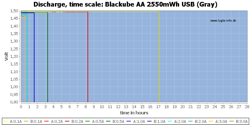 Blackube%20AA%202550mWh%20USB%20%28Gray%29-CapacityTimeHours