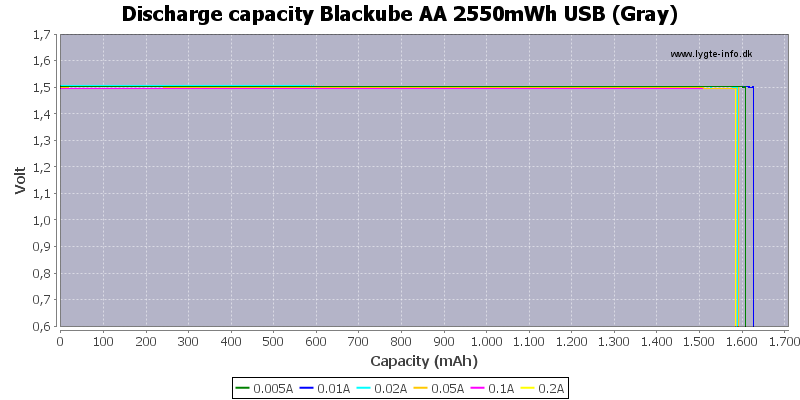 Discharge%20capacity%20Blackube%20AA%202550mWh%20USB%20%28Gray%29