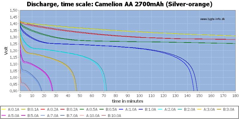 Camelion%20AA%202700mAh%20(Silver-orange)-CapacityTime