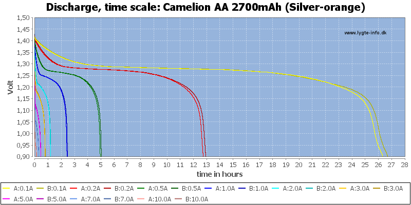 Camelion%20AA%202700mAh%20(Silver-orange)-CapacityTimeHours