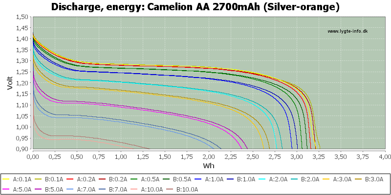 Camelion%20AA%202700mAh%20(Silver-orange)-Energy