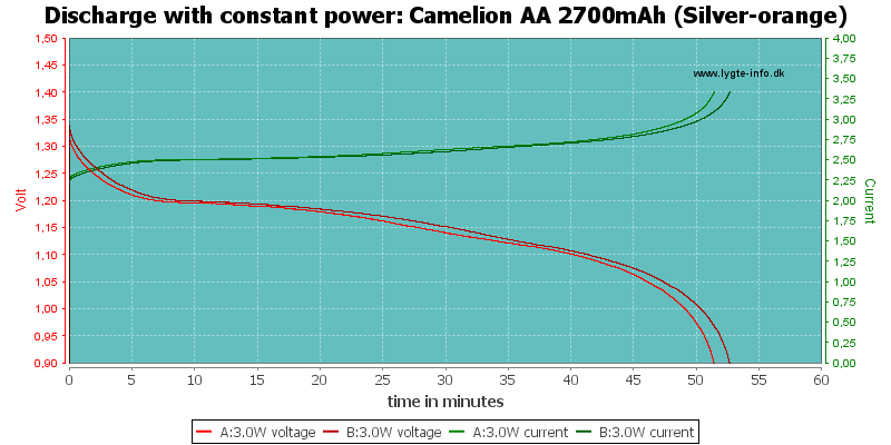 Camelion%20AA%202700mAh%20(Silver-orange)-PowerLoadTime