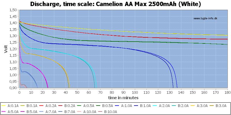 Camelion%20AA%20Max%202500mAh%20(White)-CapacityTime