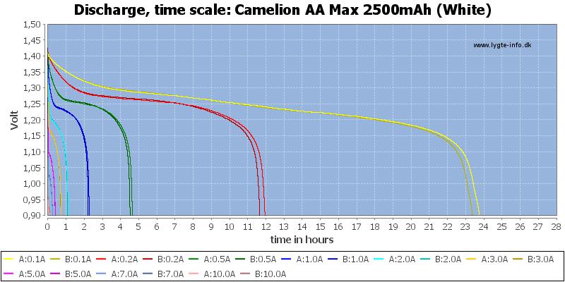 Camelion%20AA%20Max%202500mAh%20(White)-CapacityTimeHours