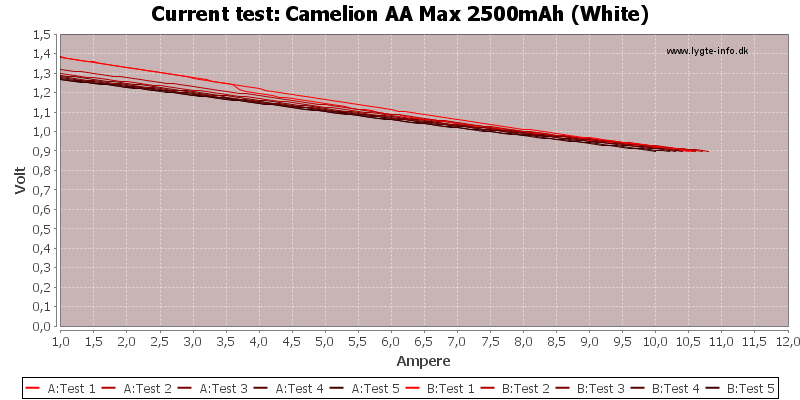 Camelion%20AA%20Max%202500mAh%20(White)-CurrentTest