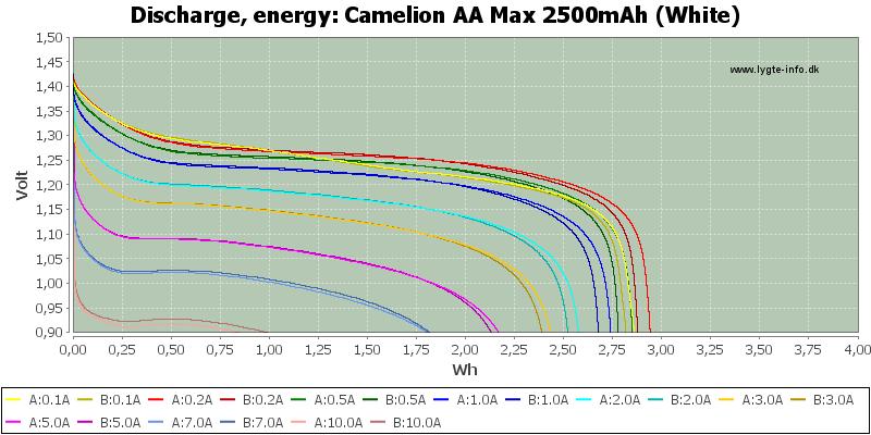 Camelion%20AA%20Max%202500mAh%20(White)-Energy