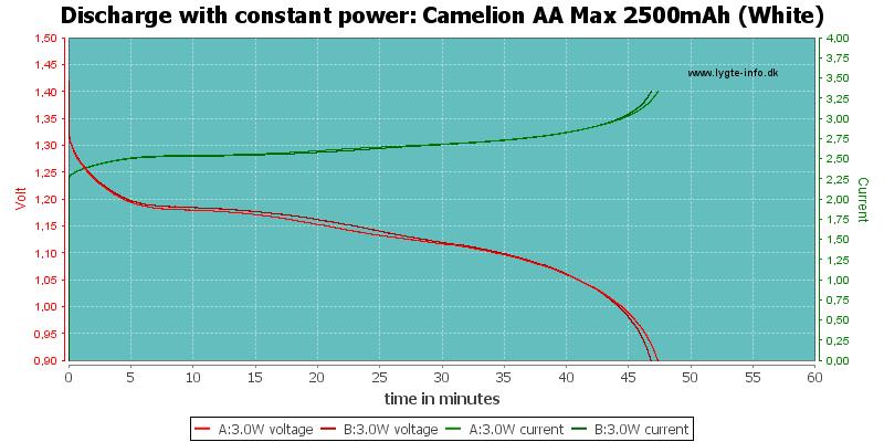 Camelion%20AA%20Max%202500mAh%20(White)-PowerLoadTime