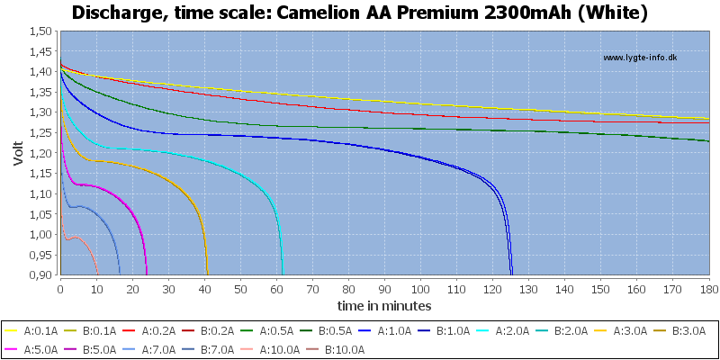 Camelion%20AA%20Premium%202300mAh%20(White)-CapacityTime