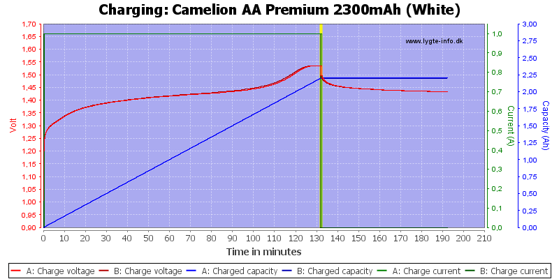 Camelion%20AA%20Premium%202300mAh%20(White)-Charge