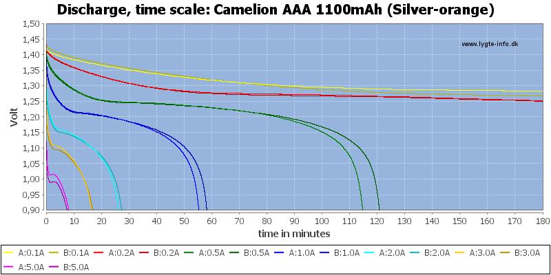 Camelion%20AAA%201100mAh%20(Silver-orange)-CapacityTime