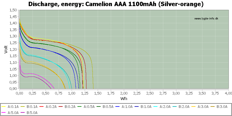 Camelion%20AAA%201100mAh%20(Silver-orange)-Energy