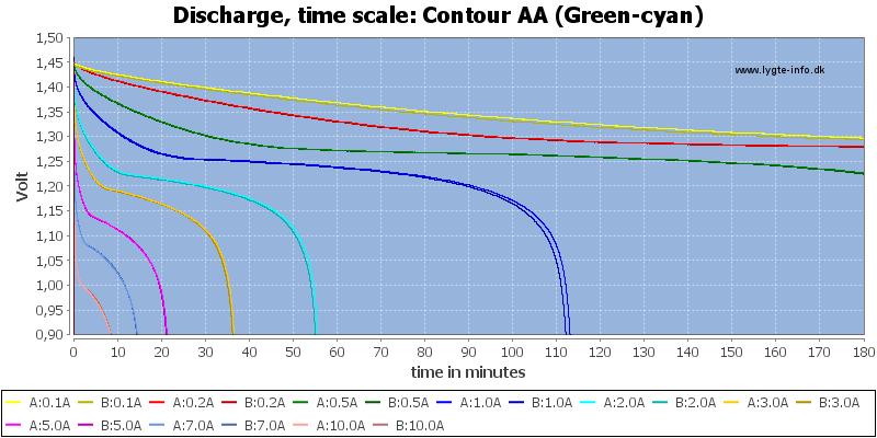 Contour%20AA%20(Green-cyan)-CapacityTime