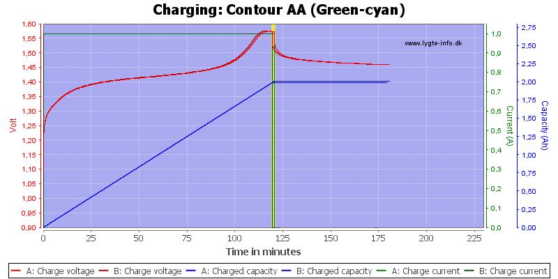 Contour%20AA%20(Green-cyan)-Charge