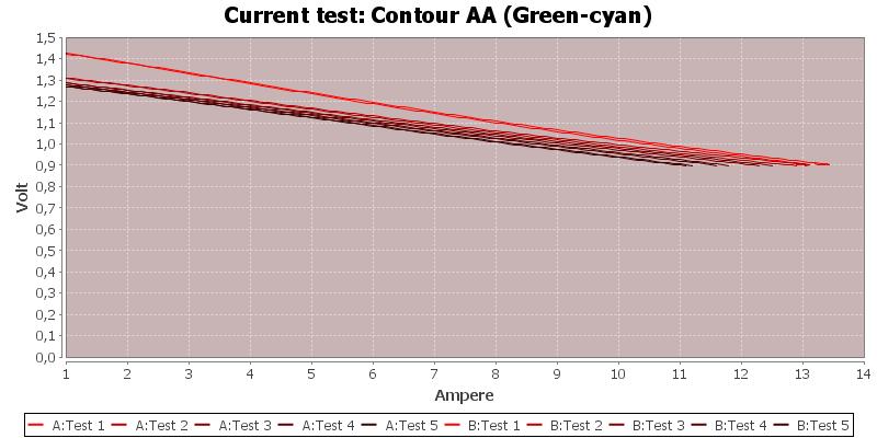 Contour%20AA%20(Green-cyan)-CurrentTest