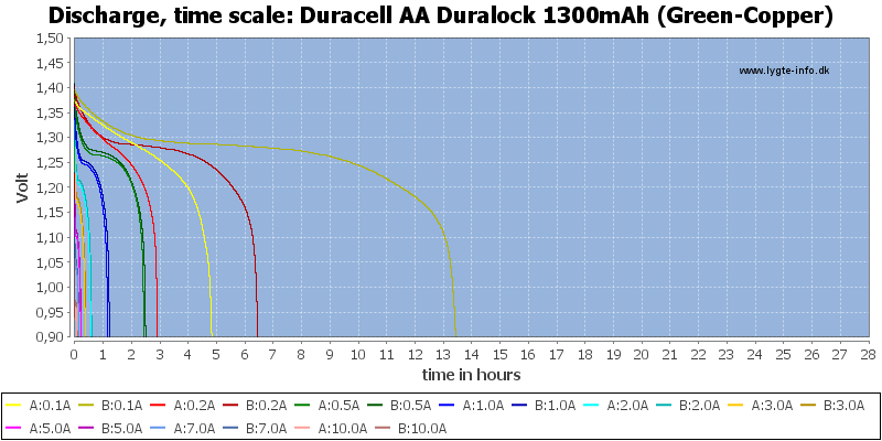 Duracell%20AA%20Duralock%201300mAh%20(Green-Copper)-CapacityTimeHours