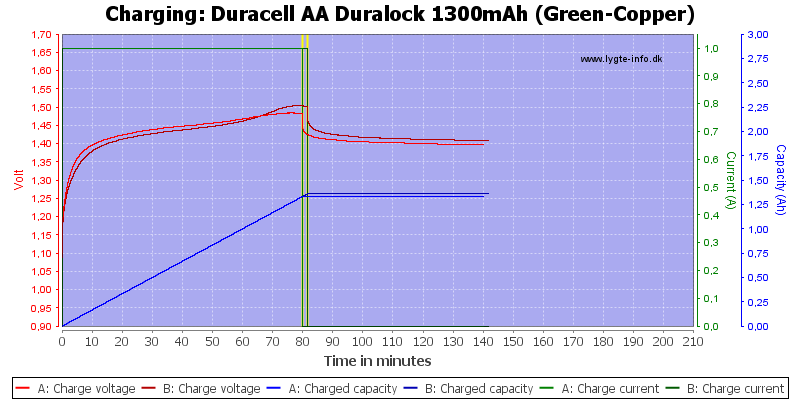 Duracell%20AA%20Duralock%201300mAh%20(Green-Copper)-Charge