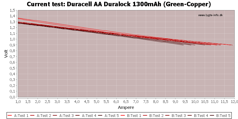 Duracell%20AA%20Duralock%201300mAh%20(Green-Copper)-CurrentTest