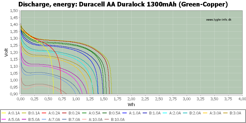 Duracell%20AA%20Duralock%201300mAh%20(Green-Copper)-Energy