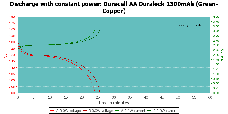 Duracell%20AA%20Duralock%201300mAh%20(Green-Copper)-PowerLoadTime