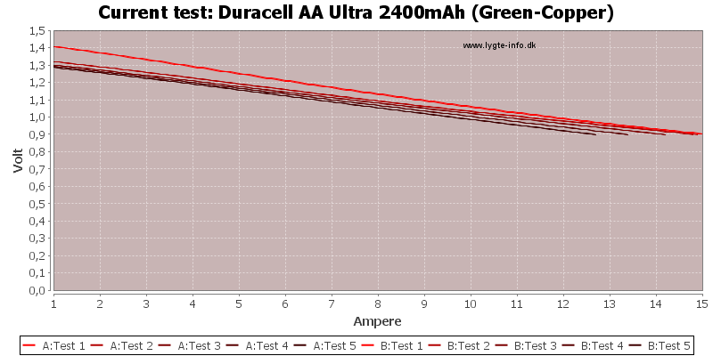 Duracell%20AA%20Ultra%202400mAh%20(Green-Copper)-CurrentTest